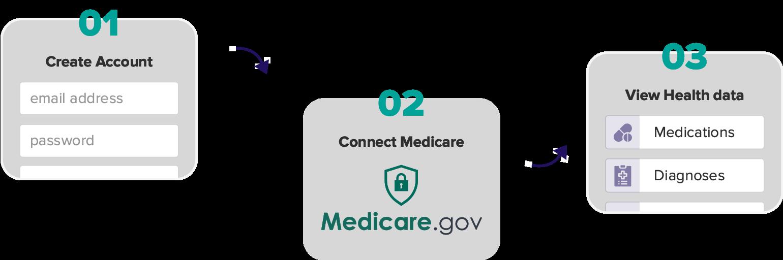 View health data